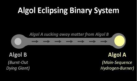 Algol System