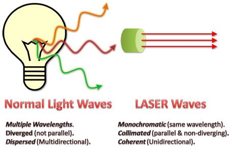Laser physics Light Amplification by Stimulated Emission of Radiation