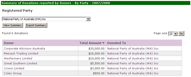 Donations to WA Nationals for 2007/2008 reported by donors