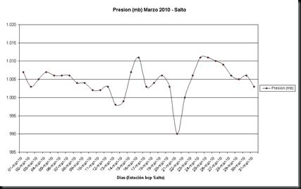 Presion (Marzo 2010)