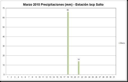 Precipitaciones (Marzo 2010)