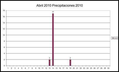 Precipitaciones (Abril 2010)