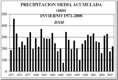 Precipitacion media acumulada