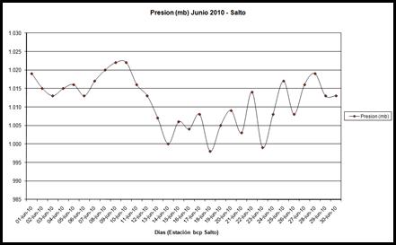 Pesion (Junio 2010)