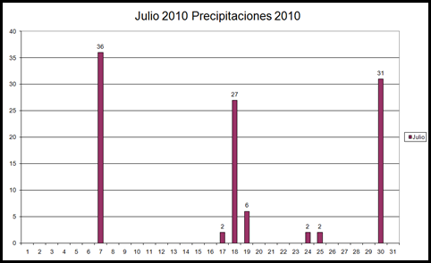 Precipitaciones (Julio 2010)