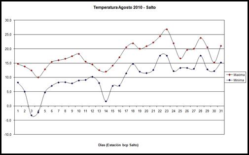 Temperaturas maximas y minimas (Agosto 2010)