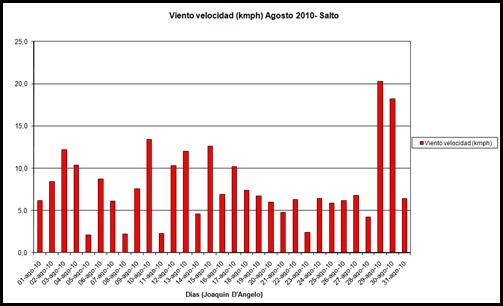 Viento Velocidad (Agosto 2010)