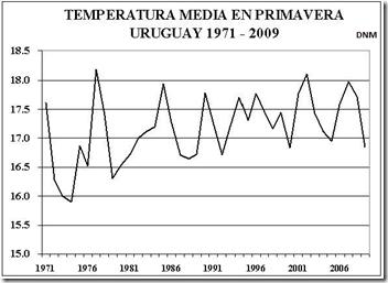 Temperatura DNM