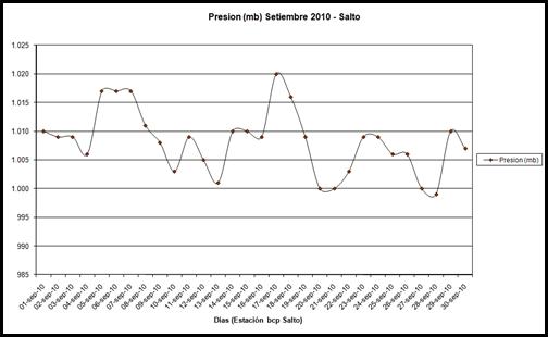 Presion (Setiembre 2010)
