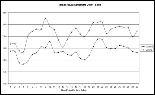 Temperatura maxima y minima (Setiembre 2010)