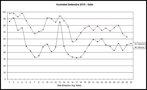 Humedad maxima y minima (Setiembre 2010)