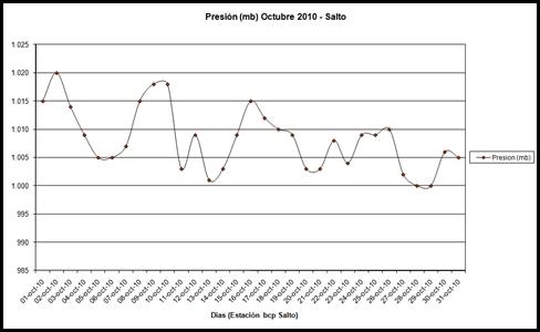Pesion (Octubre 2010)