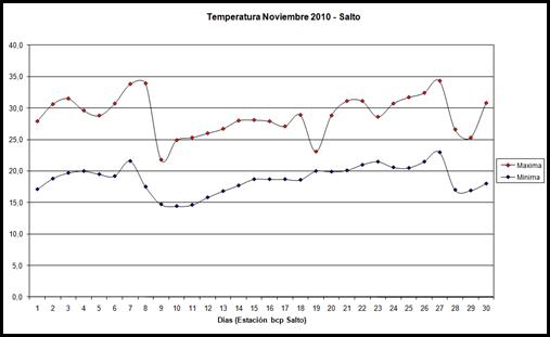 Temperatura (Noviembre 2010)