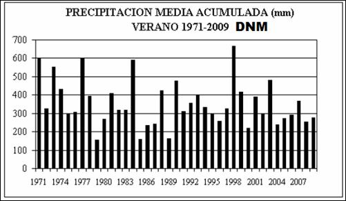 Precipitaciones Verano DNM