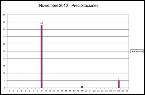 Precipitaciones (Noviembre 2010)