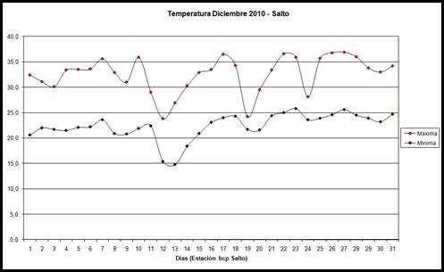 Temperatura Maxima y Minima (Diciembre 2010)