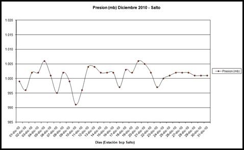 Presion (Diciembre 2010)