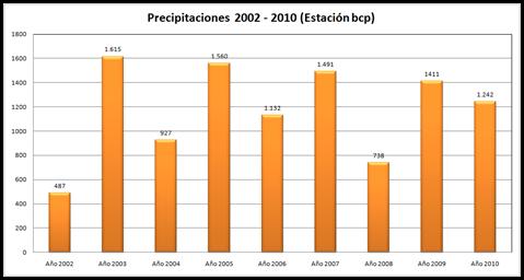 Precipitaciones desde el 2002 al 2010