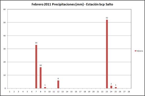 Precipitaciones (Febrero 2011)