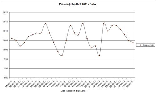 Presion (Abril 2011)