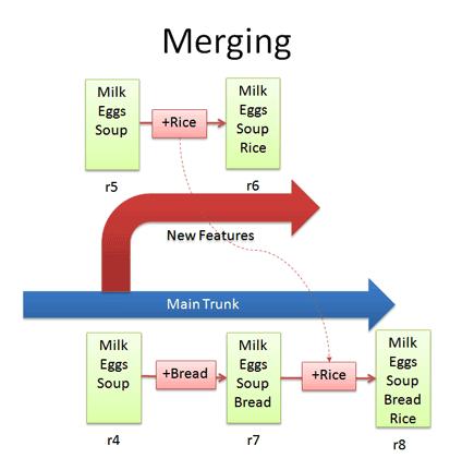 merging.png