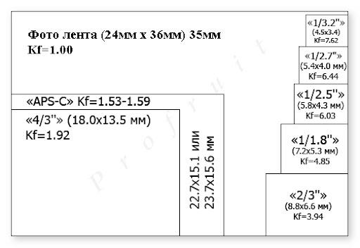 размери на отделните матрици спрямо фото лента