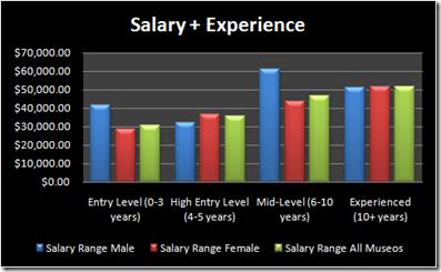 MU_salary_experience_gender