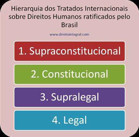 Correntes Doutrinárias a respeito da Hierarquia dos Tratados Internacionais de Direitos Humanos Ratificados Pelo Brasil