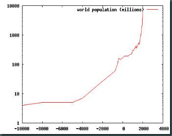 World_population_curve_-_log_y_scale