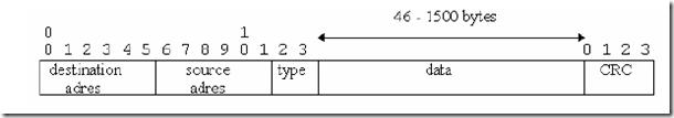 Ethernet_header