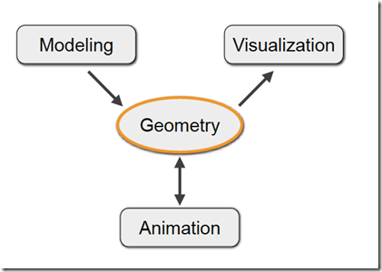 geometry processing