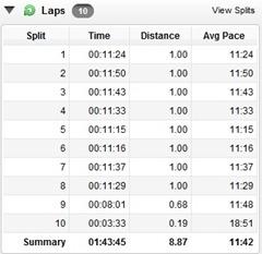 long run splits