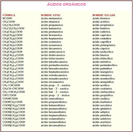Los cidos orgnicos y sus nombres vulgares qumica en tu idioma anuncios urtaz Choice Image