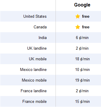 Gmail phone calls - rates