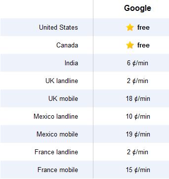 Gmail phone calls - rates