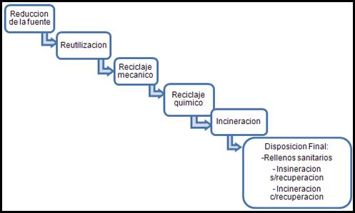 diagrama del manejo integral de residuos plásticos