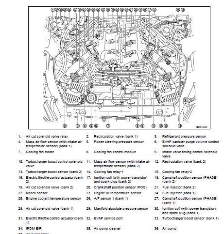 gtr engine diagram enthusiast wiring diagrams u2022 rh rasalibre co nissan gtr r35 wiring diagram nissan skyline r32 gtr wiring diagram