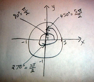 Unit circle with sample angles