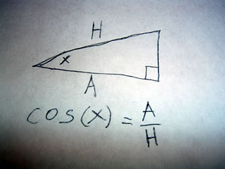Triangle representation of the cosine function
