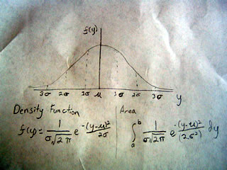 Sketch of the Gaussian curve with probability density function and area formulas