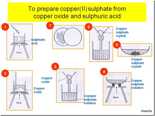 Preparation of copper sulphate