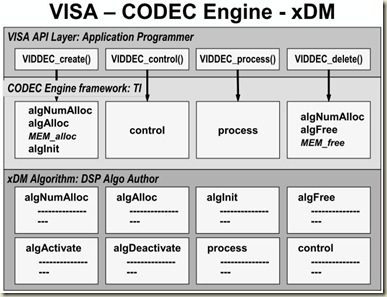codec_engine_xDM