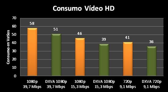 Consumo_video_HD
