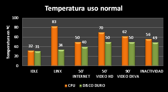 Temperatura_uso_i3540