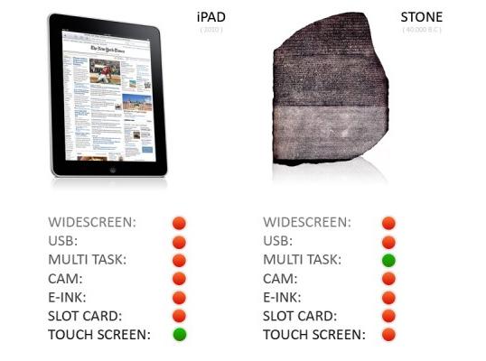 iPad versus Sone
