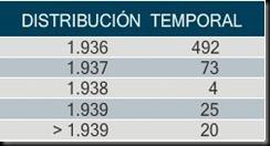 distribucion_temporal