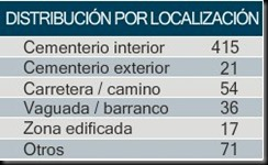 distribucion_localizacion