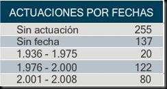 distribucion_fechas