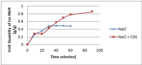 Figure 5 - Unity Quantity of Melt Per Gram Deicer