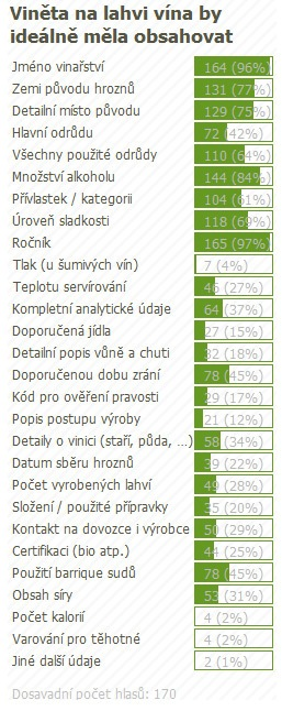 anketa_obsah_vinety